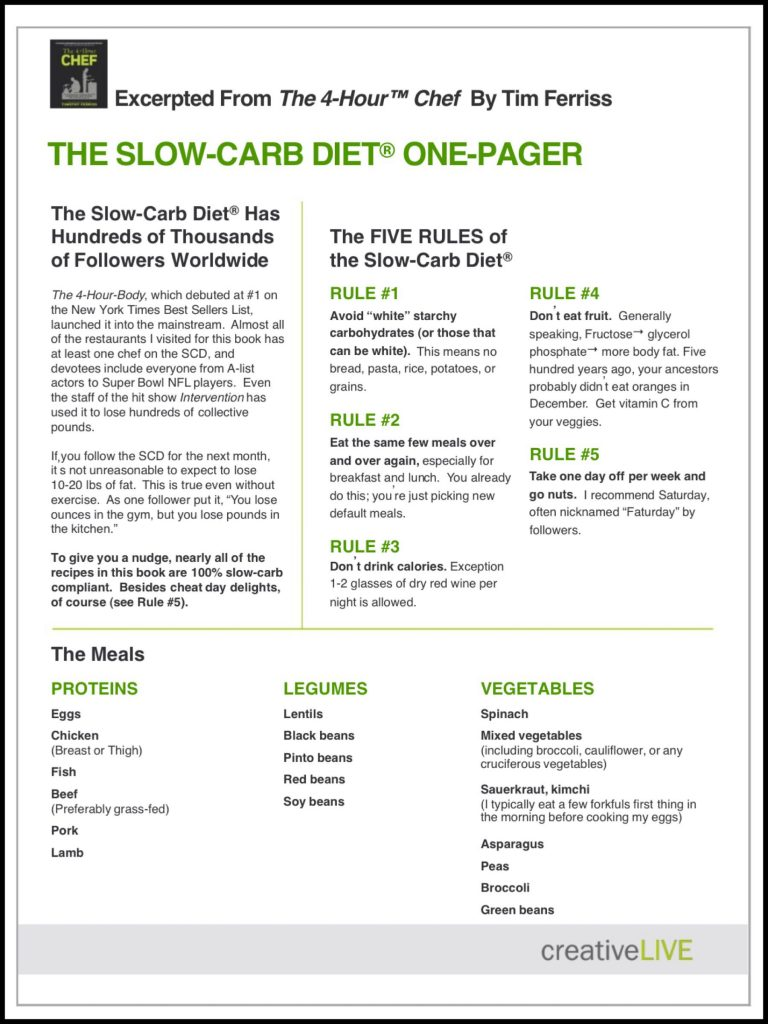 No_S_Diet_Results_Slow_Carb